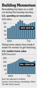 U.S. Spending on renovations is at its highest since 2006, and median home values are at their highest since then as well. Credit: The Wall Street Journal